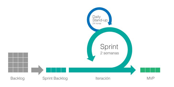 Agile Scrum Framework