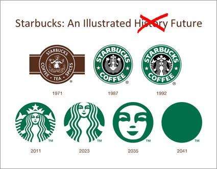 futuro del logo